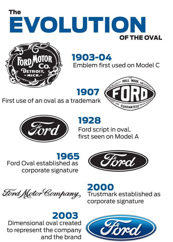 ford rejected it see after the history of the ford logo history of the. Cars Review. Best American Auto & Cars Review