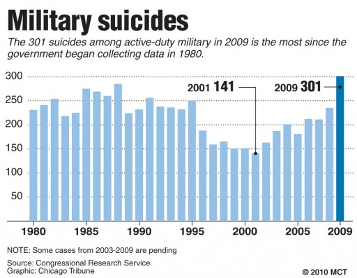 understanding the major reasons for the rise in suicide cases in the society Suicide is on the rise around  10 common misconceptions about suicide dustin  a major suicide awareness group reports that more than half.