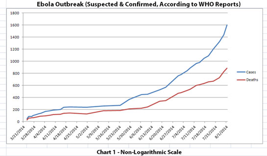 Ebola outbreak analyzing the data worksheet answers