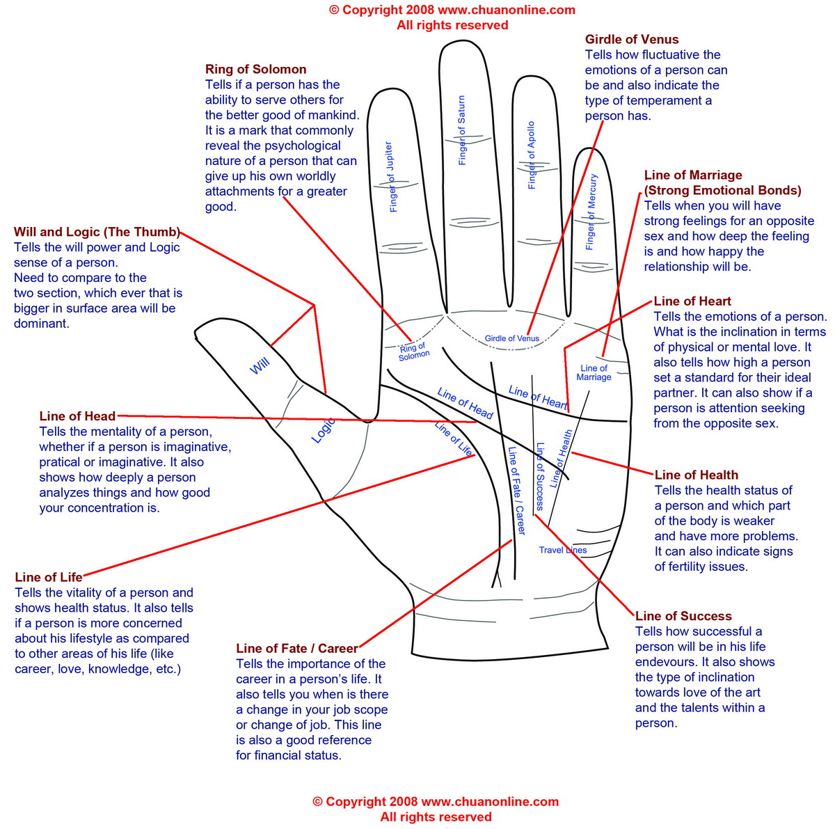 palm reading right hand -#main