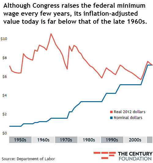 the impact of increasing wages in america and its economy I am a senior policy analyst in labor economics at the heritage foundation  minimum wage: its  u-s-congress-minimum-wage-increase-will-destroy-as-economy.