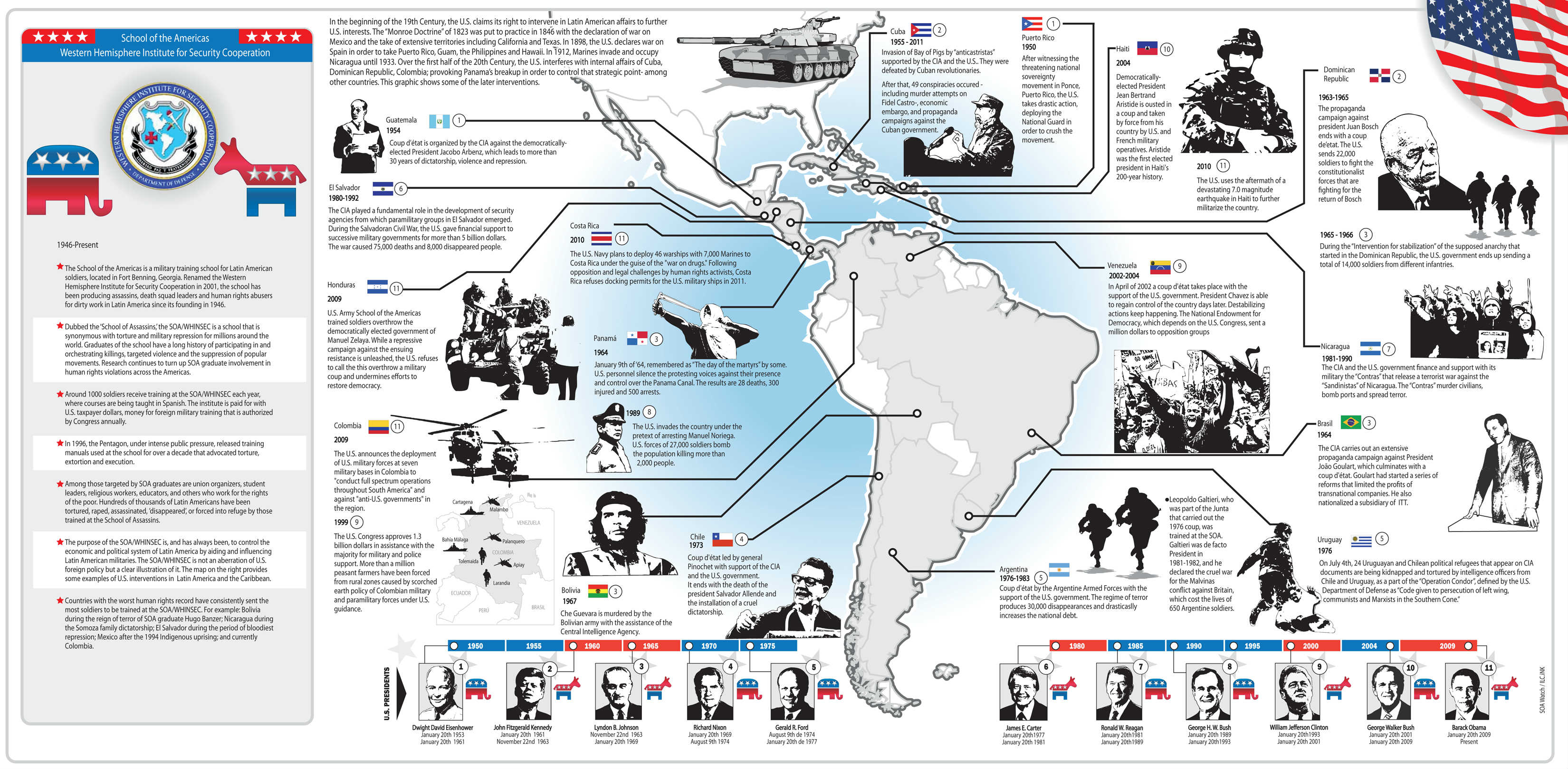 For Most Of The Recent Past U S Forces And Forces Armed And Trained By The United States Have Regularly And Violently Intervened In The Affairs Of Latin