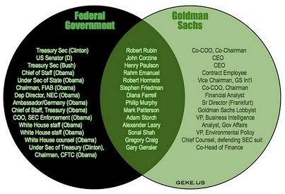 Goldman Sachs is The Federal Government The Venn