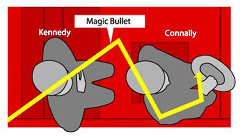magic bullet theory The magic bullet theory - the play, los Ángeles 408 me gusta 88 personas estuvieron aquí we are proud to announce that the magic bullet theory will.