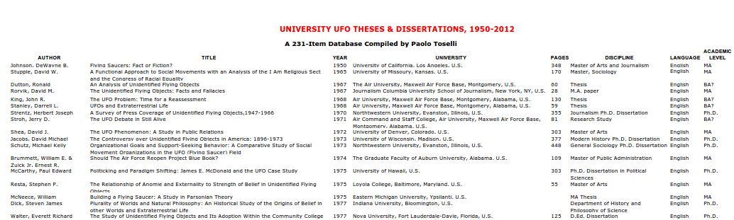Phd dissertations online to find