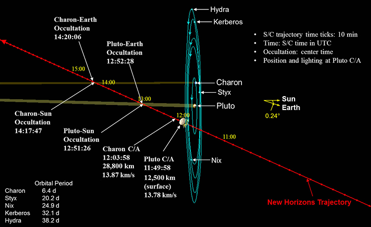 Today (April 14) NASA TV Briefing -- Pluto Mission Update ...