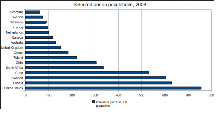 the issue of overpopulation in american prisons Penal reform international search menu prison overcrowding is one of the key contributing factors to poor prison conditions prison conditions the issue.