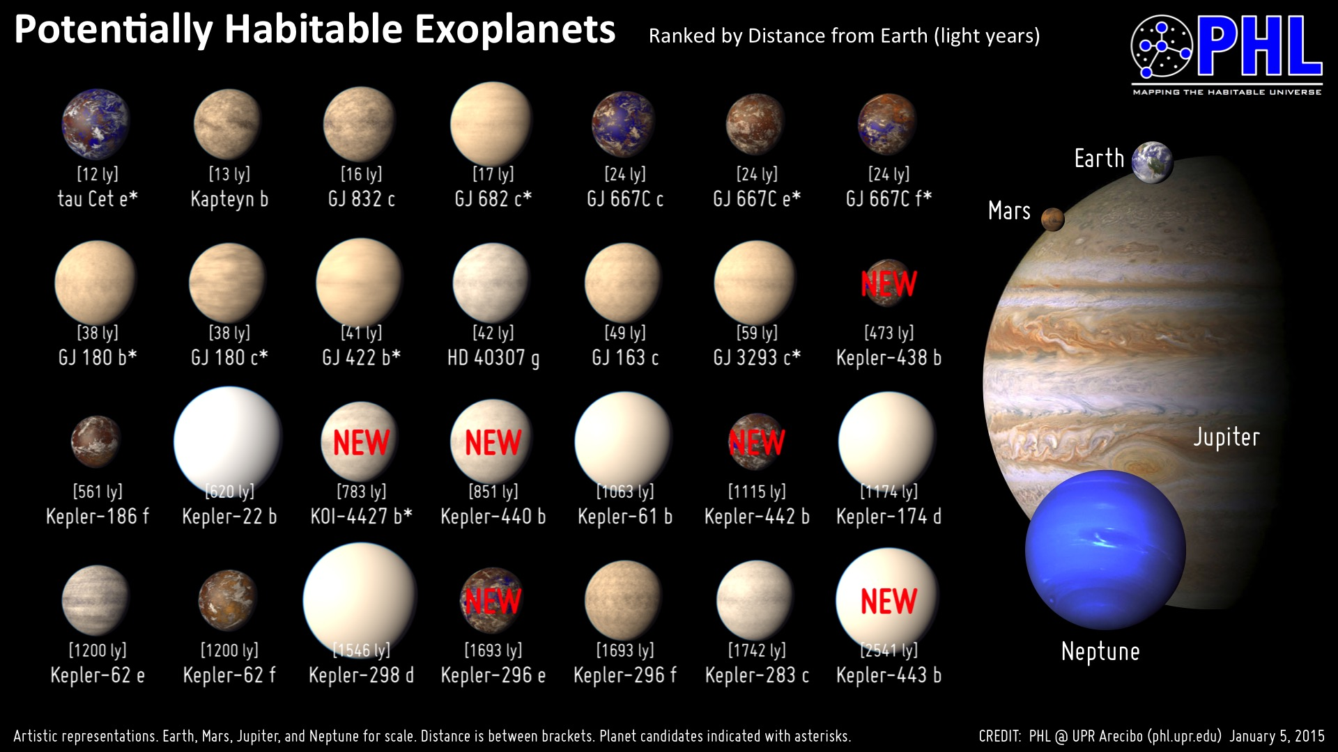 NASA's Kepler Finds the Two Most Earthlike Exoplanets Yet ...