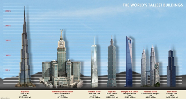 World S Tallest Skyscrapers Page 1