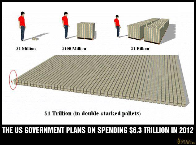 What does one TRILLION dollars look like