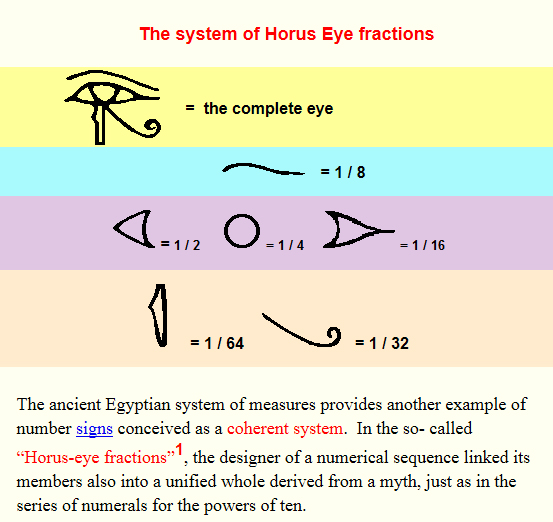 eye of horus math