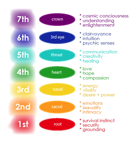 Eclecticenergies com opening the chakras chakra meditations that use