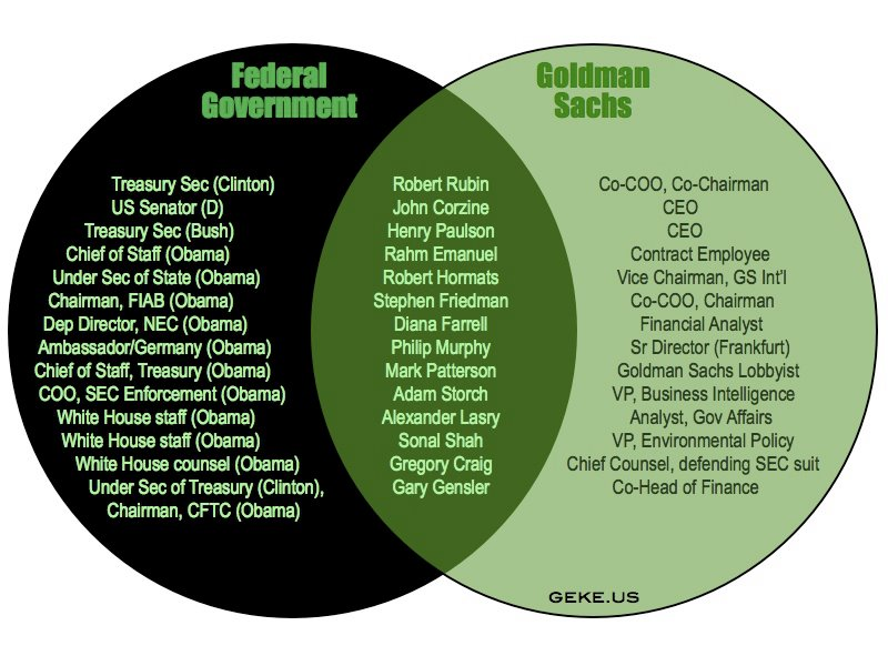 goldman sachs  is  the federal government