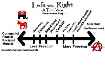 anarchism left right political spectrum wing