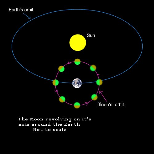 moons that orbit the earth - photo #22