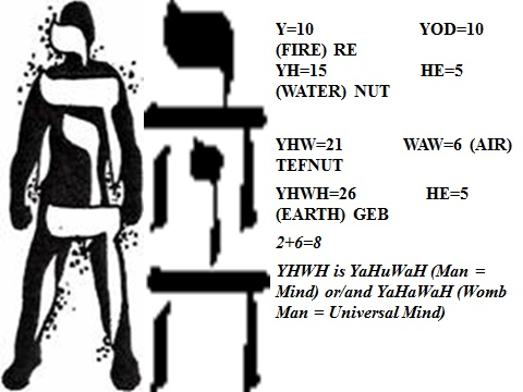 YHWH And The Four Worlds, page 1