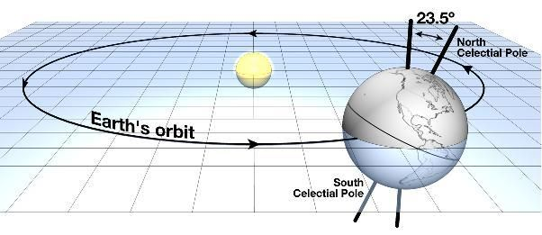 The earths axial tilt - presenting evidence for it being ...