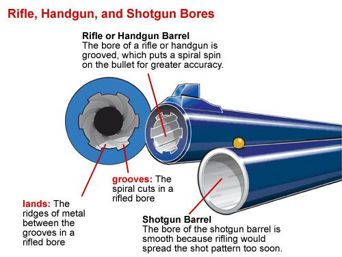How to break-in the barrel of a new gun    Things only your