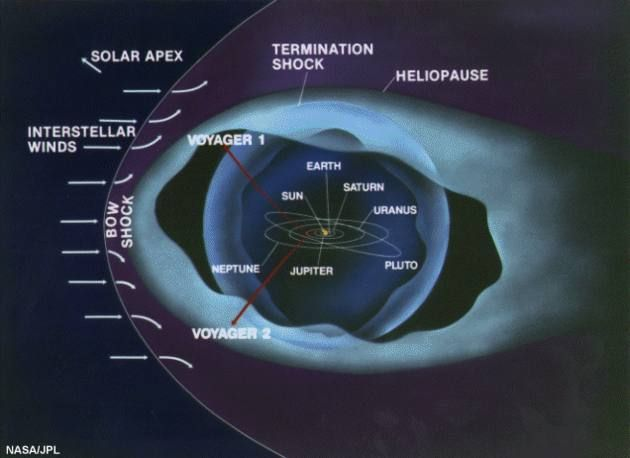 Pg on this still shows the locations of voyager 1 2