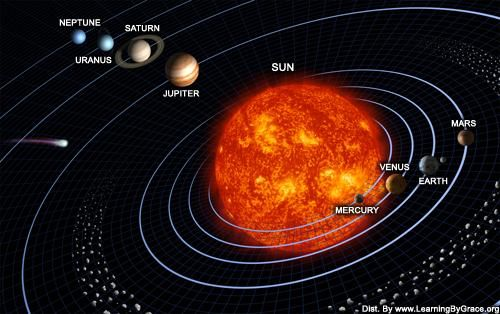 War Of The Worlds Nibiru Page - Accurate map of the solar system