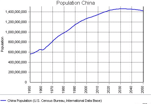 China Population Growth Rate
