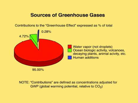 Skeptics corner spit and pie charts so where does carbon dioxide compare to water vapor in the scheme of things ccuart Choice Image