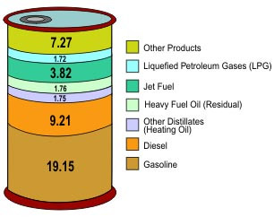 How Large is a Barrel of Oil and Why Do We Measure It That Way?