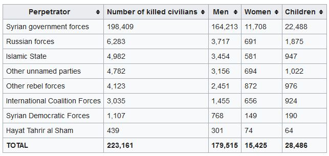 Syria: investigation reveals US-led Coalition killed more than 1,600 civilians